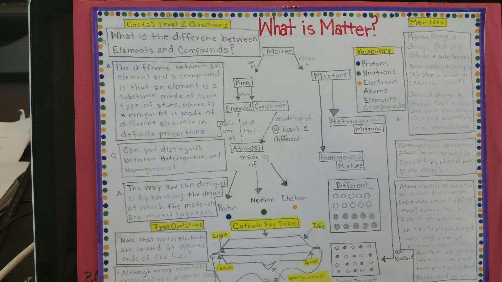 Chemistry: Example One Pagers
