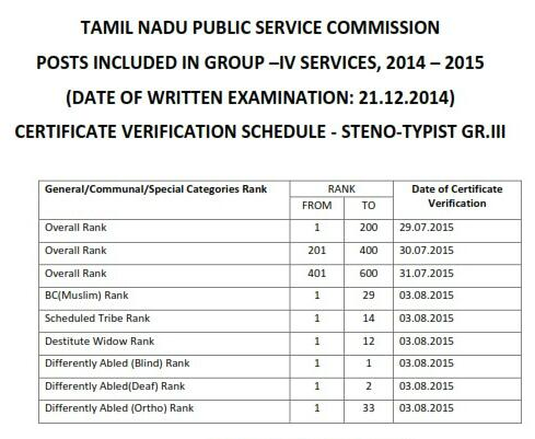 group ii services written examination Tamil nadu public service commission invited applications for combined civil services examination ii (group-ii services) quiz (ii) main written examination and.