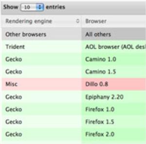 8 plugins en Javscript y jQuery para implementar tablas inteligentes