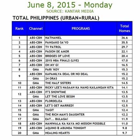 Kantar Media National TV Ratings - June 8, 2015