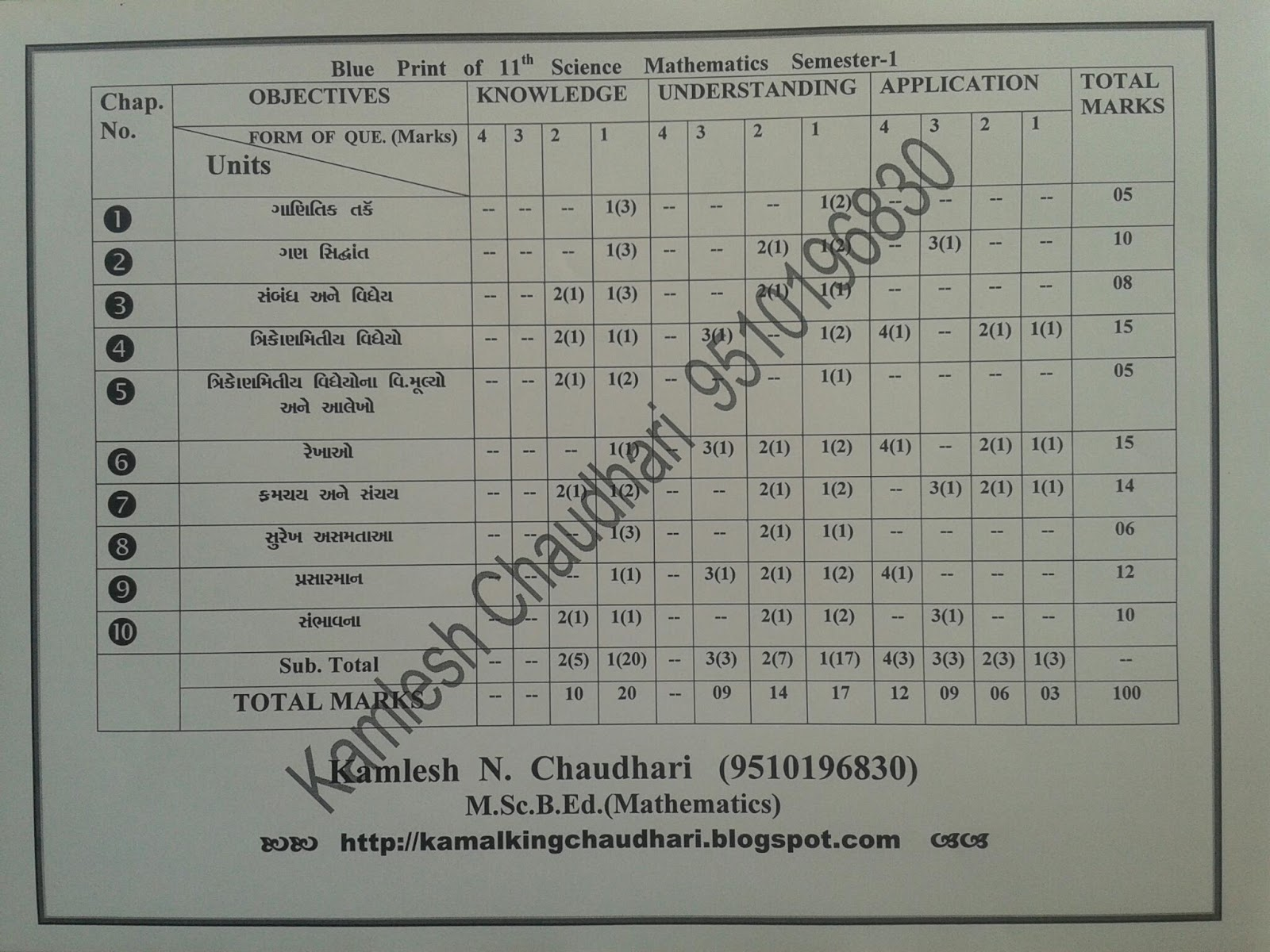 Blue print of mathematics paper for 11th 12th science board exam blue print of mathematics paper for 11th 12th science board exam all semesters malvernweather Image collections