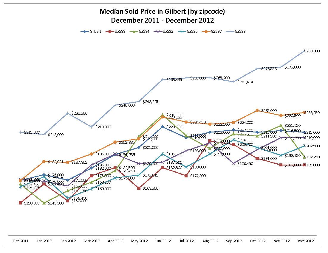 Median Sold Price in Gilbert by zipcode December 2011 - December 2012