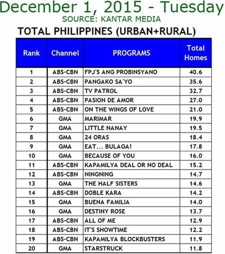 Kantar Media National TV Ratings - Dec. 1, 2015