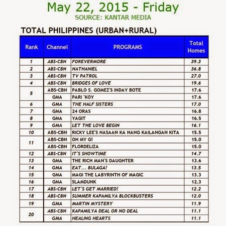Kantar Media National TV Ratings - May 22, 2015 (Friday)