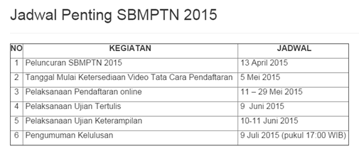 jadwal SBMPTN 2015 lengkap