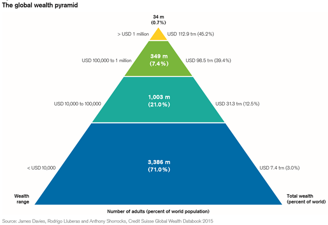 The global wealth pyramid in 2015. 383 million adults (8 percent of the world) have net worth above USD 100,000. This group includes 34 million US dollar millionaires, who comprise less than 1 percent of the world's adult population, yet own 45 percent of all household wealth. Around 123,800 individuals  within this group are worth more than USD 50 million, and 44,900 have over USD 100 million. Graphic: Credit Suisse Global Wealth Databook 2015
