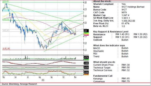 wct chart analysis
