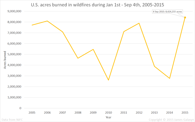 U.S. acres burned in wildfires during Jan 1st - Sep 4th season, 2005-2015. Data are from NIFC. Graphic: James Galasyn