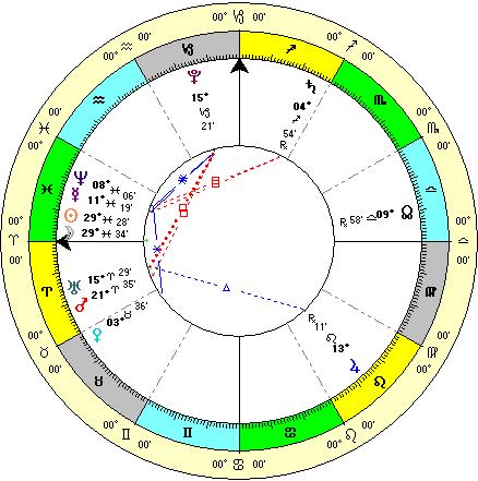 полное солнечное затмение 20 марта 2015. Гороскоп события
