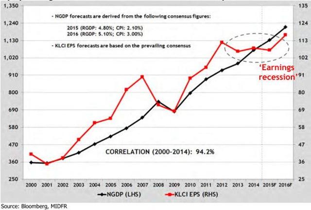 malaysia-stock-earning