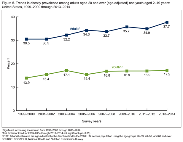 Trends in obesity prevalence among adults aged 20 and over (age-adjusted) and youth aged 2–19 years: United States, 1999–2000 through 2013–2014. Graphic: Ogden, et al., 2015 / NCHS