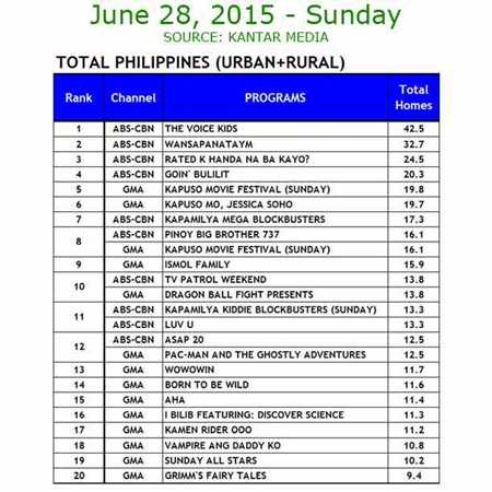 Kantar Media National TV Ratings - June 28, 2015