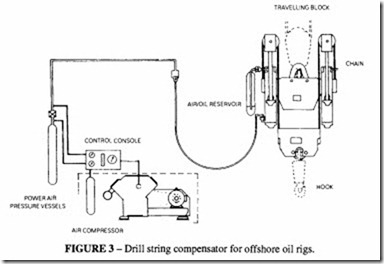Applications on pneumatic -0453
