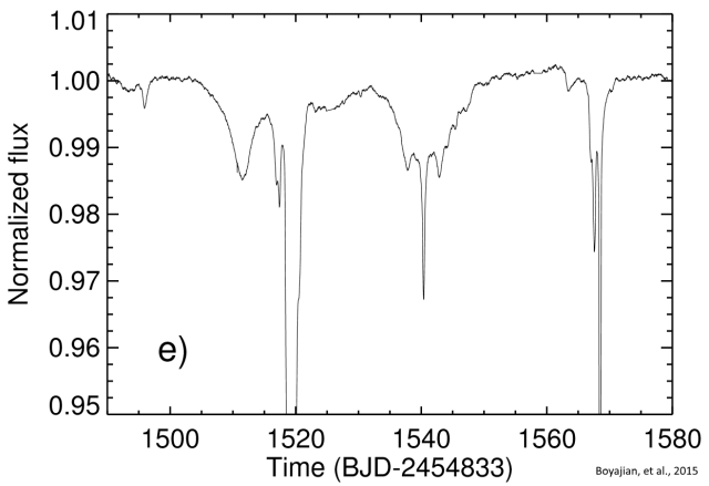 Photon flux time series from the Kepler space observatory for star KIC 8462852 showing the dips which occur during the 90-day interval from day 1490 to day 1580 (D1500). Graphic: Boyajian, et al., 2015 / Mon. Not. R. Astron. Soc.