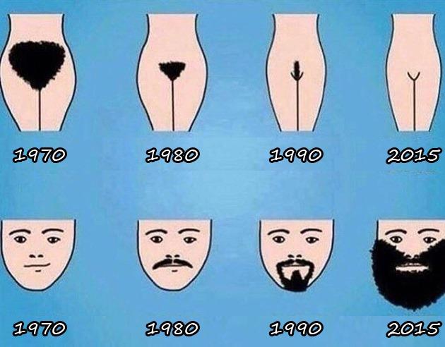 A EVOLUÇÃO DE HOMENS E MULHERES AO LONGO DOS ANOS