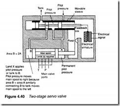Control valves-0122