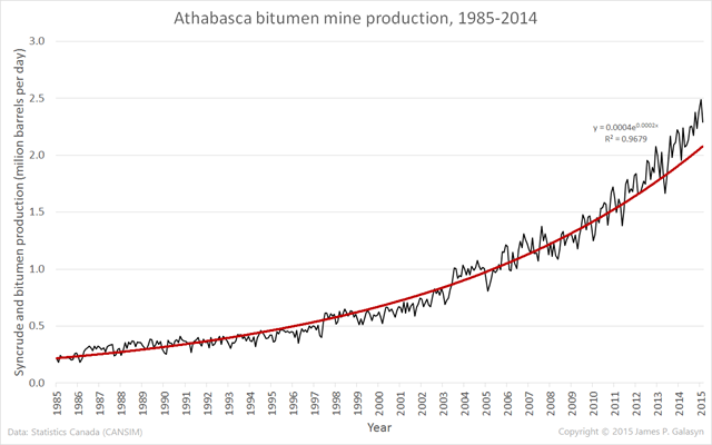 Synthetic crude and bitumen production from the Athabasca bitumen mines, 1985-2014. Data are from Statistics Canada (CANSIM). Graphic: James P. Galasyn