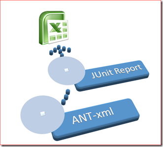 ANT-Excel