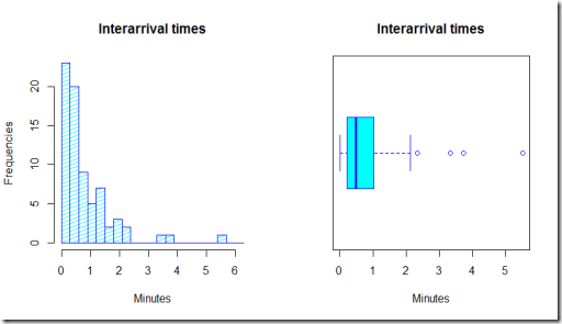 Estimating arrival times of people in a shop using R