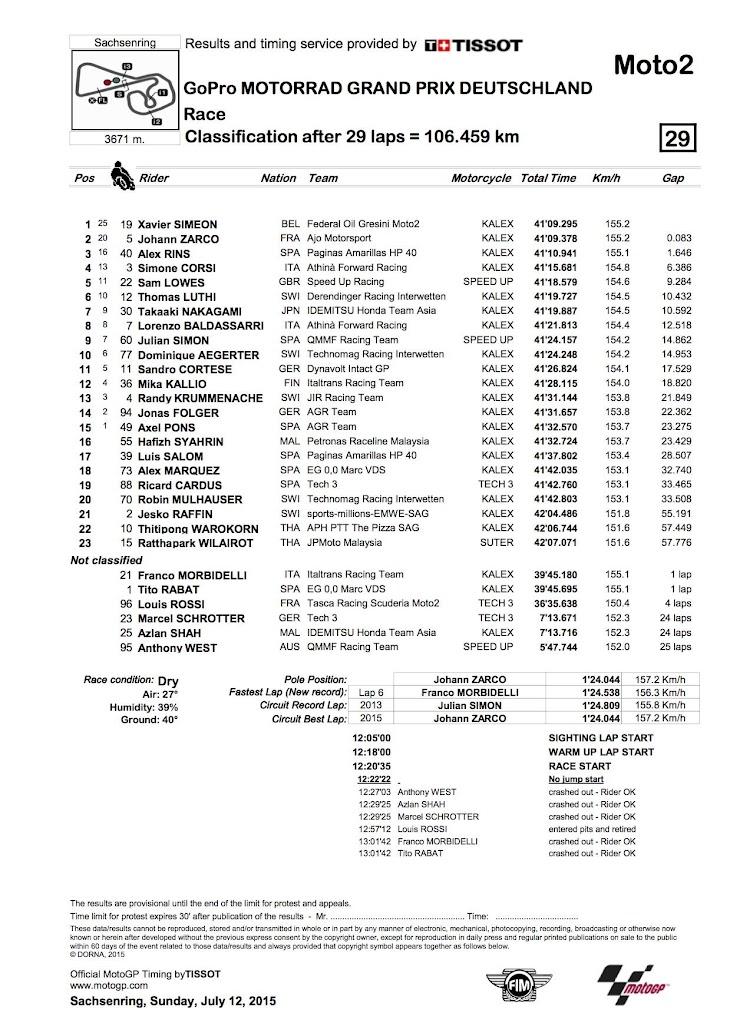 moto2-gara-2015germania.jpg