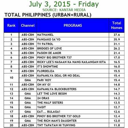 Kantar Media National TV Ratings - July 3, 2015