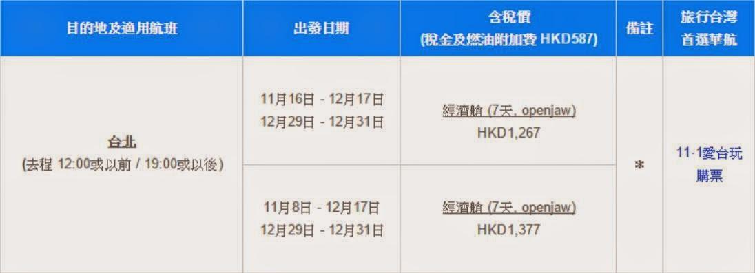 華航出左週未限時優惠,香港往來台北$680起,一人成行。  11月16日至12月17日/12月29至31日出發,每人$680($1,267連稅);