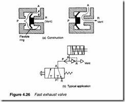 Control valves-0108