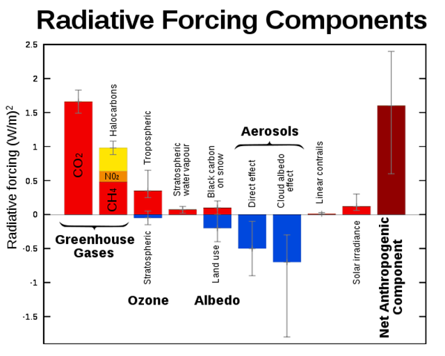 Radiative forcing components. Graphic: IPCC 2007 / Wikipedia