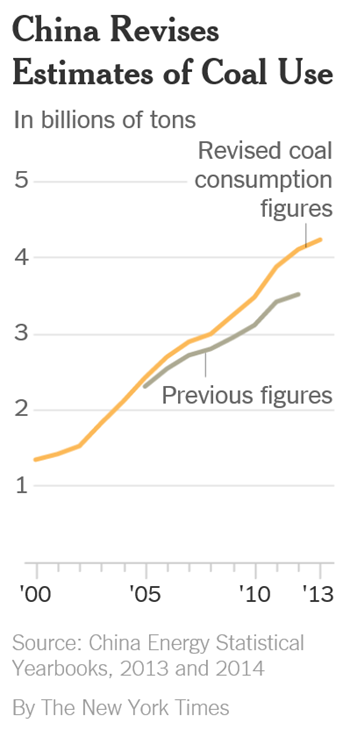 Revised estimates of coal use in China, 2000-2014. The sharp upward revision in official figures means that China has released much more carbon dioxide — almost a billion more tons a year according to initial calculations — than previously estimated. Graphic: The New York Times