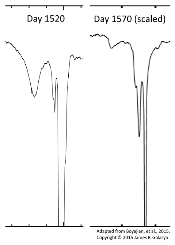 Photon flux time series from the Kepler space observatory for star KIC 8462852 showing the dips which occur near day 1520 and day 1570. The curve for day 1570 has been scaled along the horizontal (time-axis) to show similarities with the day 1520 curve. Adapted from Boyajian, et al., 2015. Graphic: James P. Galasyn