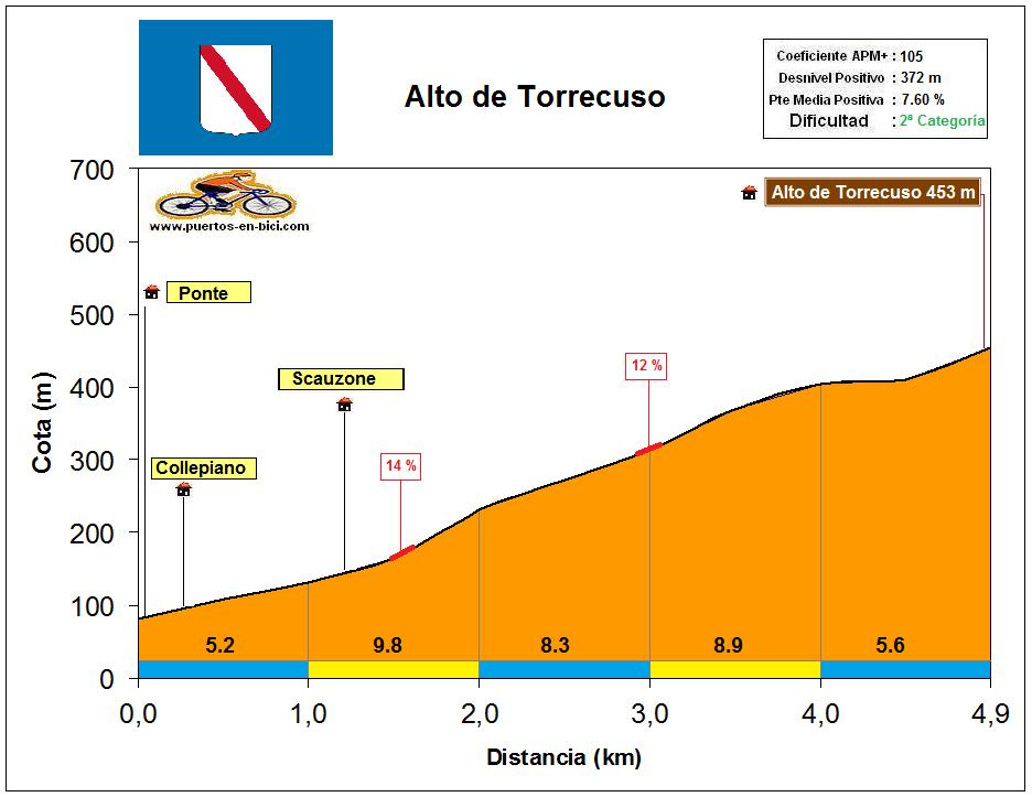Altimetría Perfil Alto de Torrecuso