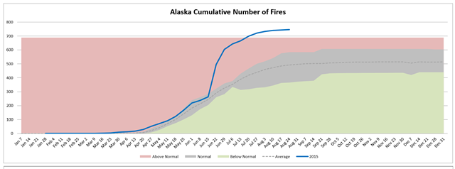 Alaska cumulative number of wildfires, week of 26 August 2015, compared with average. Graphic: Northwest Interagency Coordination Center