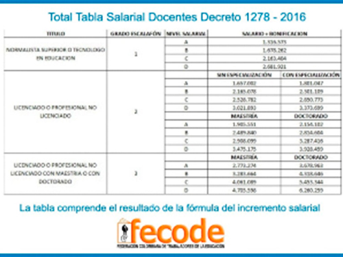 Salario escalafn docente tabla salarial docentes decreto for Resolucion docentes 2016