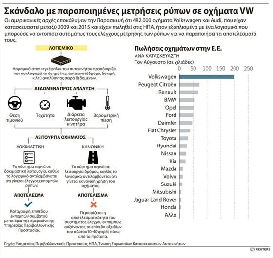 skandalo-me-parapoiimenes-metriseis-rupon-se-oximata-volkswagen