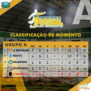I COPA DO POVO DE FUTSAL - CLASSIFICAÇÃO GRUPO A - APOS 8ª RODADA 28.06.15