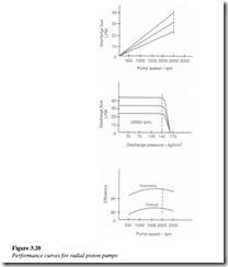 Hydraulic pumps-0086