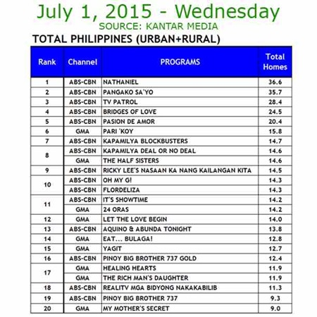 Kantar Media National TV Ratings - July 1, 2015