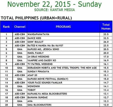 Kantar Media National TV Ratings - Nov. 22, 2015