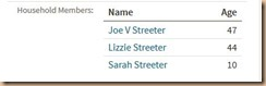 1940 Census -Joe & Lizzie