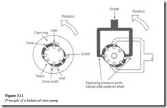 Hydraulic pumps-0074