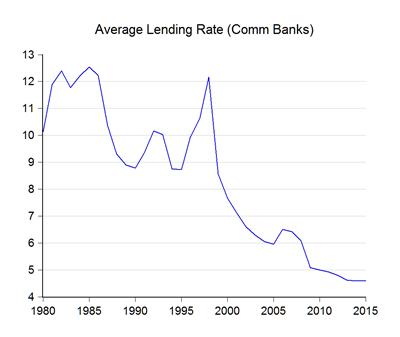 01_lending rate