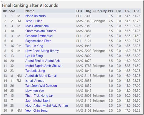 Top 20 Selangor Open 2015