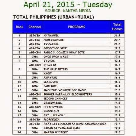 Kantar Media National TV Ratings - April 21, 2015 (Tuesday)