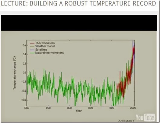 Week two, Building a robust temperature record 4min43sec