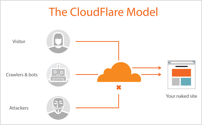 The CloudFlare Model