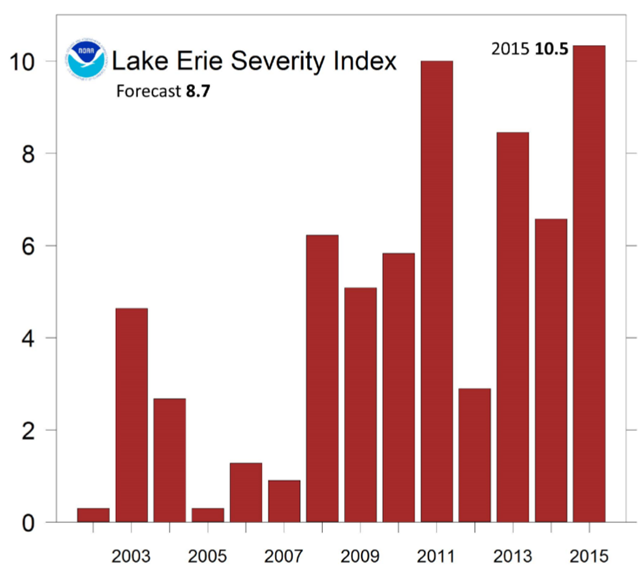 Lake Erie algae bloom severity index for 2002-2015. Graphic: NOAA