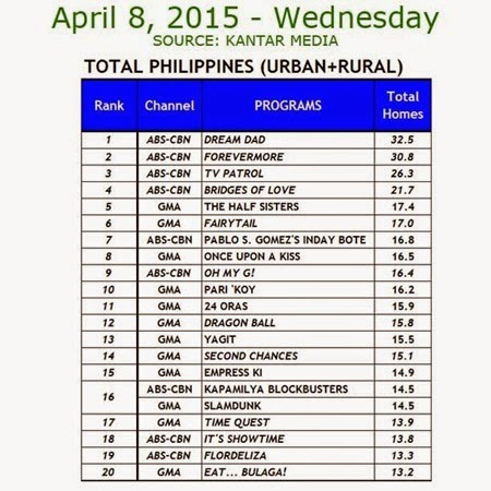 Kantar Media National TV Ratings - April 8, 2015 (Wednesday)