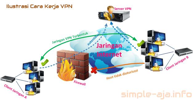 diagram cara kerja vpn