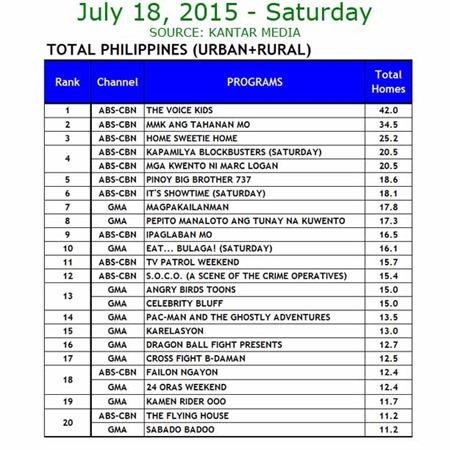 Kantar Media National TV Ratings - July 18, 2015