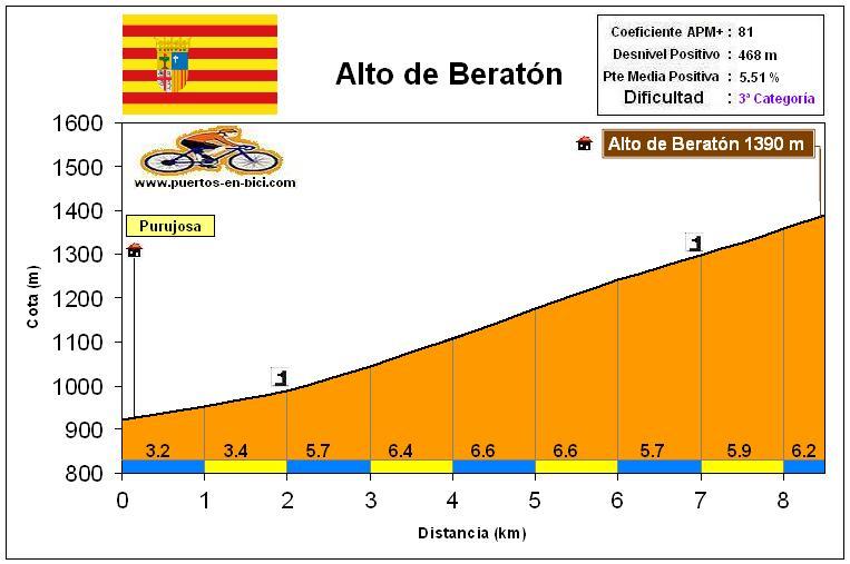 Altimetría Perfil Alto de Beratón